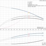 Grundfos CR 5-8 A-A-A-E-HQQE 3x400V Многостъпална помпа  🔴 Доставка по заявка - product-detail.pumpcurve