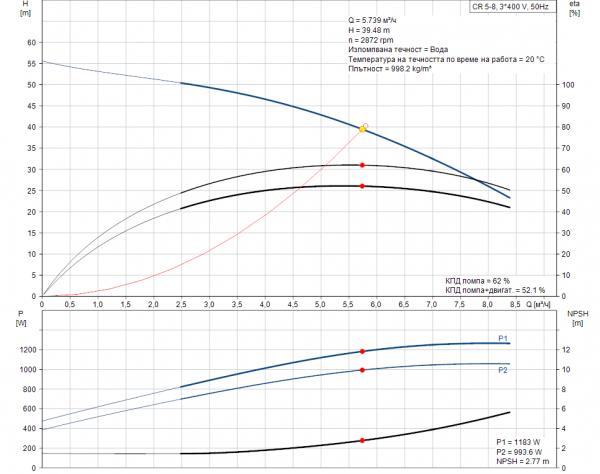 Grundfos CR 5-8 A-A-A-E-HQQE 3x400V Многостъпална помпа  🔴 Доставка по заявка