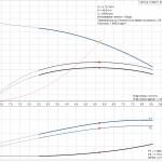 Grundfos CR 5-9 A-A-A-E-HQQE 3x400V Многостъпална помпа  🔴 Доставка по заявка - product-detail.pumpcurve
