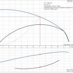 Grundfos NS 6-40 1x230V Центробежна хоризонтална помпа  🟢 В наличност - product-detail.pumpcurve