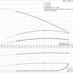 Grundfos CM1-2 A-R-A-E-AQQE 1x230V Многостъпална помпа  🔴 Доставка по заявка - product-detail.pumpcurve