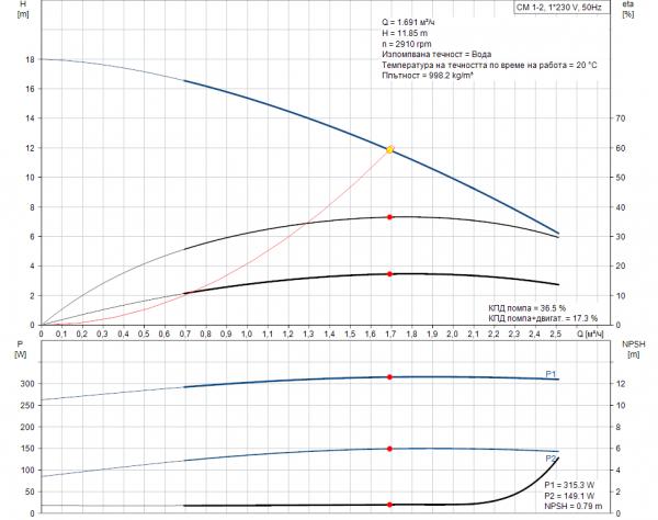 Grundfos CM1-2 A-R-A-E-AQQE 1x230V Многостъпална помпа  🔴 Доставка по заявка