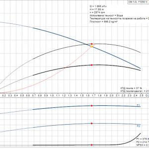 Grundfos CM1-3 A-R-A-E-AQQE 1x230V Многостъпална помпа    🔴 Доставка по заявка