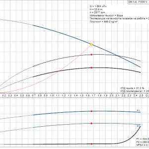 Grundfos CM1-4 A-R-A-E-AQQE 1x230V Многостъпална помпа  🔴 Доставка по заявка