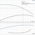 Grundfos NS 30-18 1x230V Центробежна хоризонтална помпа  🟢 В наличност - product-detail.pumpcurve