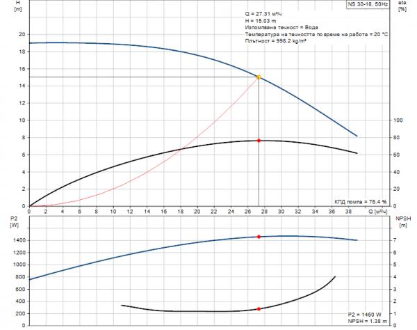 Grundfos NS 30-18 1x230V Центробежна хоризонтална помпа  🟢 В наличност
