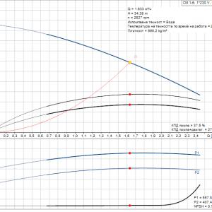 Grundfos CM1-6 A-R-A-E-AQQE 1x230V Многостъпална помпа  🔴 Доставка по заявка