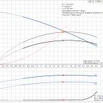 Grundfos CM1-7 A-R-A-E-AQQE 1x230V Многостъпална помпа  🔴 Доставка по заявка - product-detail.pumpcurve