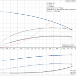 Grundfos CM3-2 A-R-A-E-AQQE 1x230V Многостъпална помпа  🔴 Доставка по заявка - product-detail.pumpcurve
