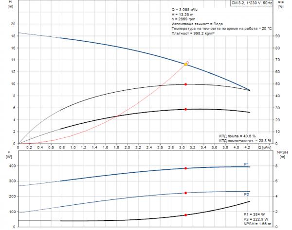 Grundfos CM3-2 A-R-A-E-AQQE 1x230V Многостъпална помпа  🔴 Доставка по заявка