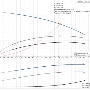 Grundfos CM3-3 A-R-A-E-AQQE 1x230V Многостъпална помпа  🔴 Доставка по заявка