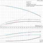 Grundfos CM3-4 A-R-A-E-AQQE 1x230V Многостъпална помпа  🔴 Доставка по заявка - product-detail.pumpcurve