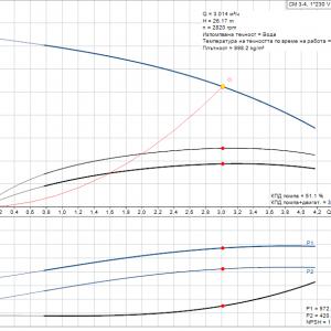 Grundfos CM3-4 A-R-A-E-AQQE 1x230V Многостъпална помпа  🔴 Доставка по заявка