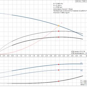 Grundfos CM3-5 A-R-A-E-AQQE 1x230V Многостъпална помпа  🔴 Доставка по заявка
