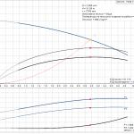 Grundfos CM3-6 A-R-A-E-AQQE 1x230V Многостъпална помпа  🔴 Доставка по заявка - product-detail.pumpcurve