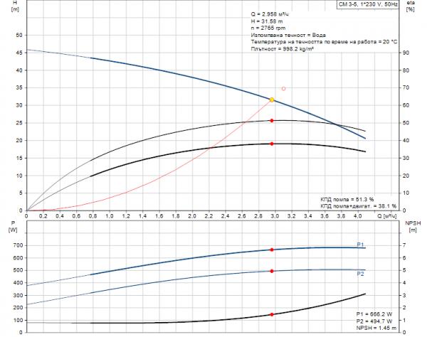 Grundfos CM3-6 A-R-A-E-AQQE 1x230V Многостъпална помпа  🔴 Доставка по заявка