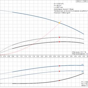Grundfos CM3-7 A-R-A-E-AQQE 1x230V Многостъпална помпа  🟡 Доставка до 3 дни