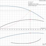 Grundfos NS 30-18 3x400V Центробежна хоризонтална помпа  🟢 В наличност - product-detail.pumpcurve