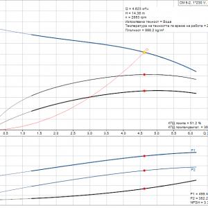 Grundfos CM5-2 A-R-A-E-AQQE 1x230V Многостъпална помпа  🔴 Доставка по заявка