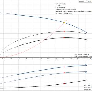 Grundfos CM5-5 A-R-A-E-AQQE 1x230V Многостъпална помпа  🟡 Доставка до 3 дни