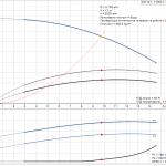 Grundfos CM10-1 A-R-A-E-AQQE 1x230V Многостъпална помпа  🔴 Доставка по заявка - product-detail.pumpcurve