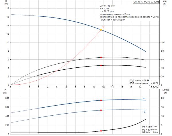 Grundfos CM10-1 A-R-A-E-AQQE 1x230V Многостъпална помпа  🔴 Доставка по заявка