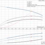Grundfos CM5-2 A-R-A-E-AQQE 3x400/3x230V Многостъпална помпа  🔴 Доставка по заявка - product-detail.pumpcurve