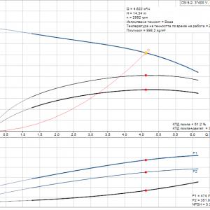 Grundfos CM5-2 A-R-A-E-AQQE 3×400/3x230V Многостъпална помпа  🔴 Доставка по заявка