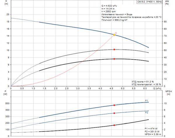 Grundfos CM5-2 A-R-A-E-AQQE 3x400/3x230V Многостъпална помпа  🔴 Доставка по заявка