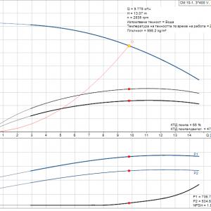Grundfos CM10-1 A-R-A-E-AQQE 3×400/3x230V Многостъпална помпа  🔴 Доставка по заявка