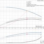 Grundfos CM10-2 A-R-A-E-AQQE 3x400/3x230V Многостъпална помпа  🔴 Доставка по заявка - product-detail.pumpcurve
