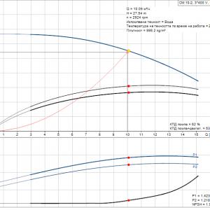 Grundfos CM10-2 A-R-A-E-AQQE 3×400/3x230V Многостъпална помпа  🔴 Доставка по заявка
