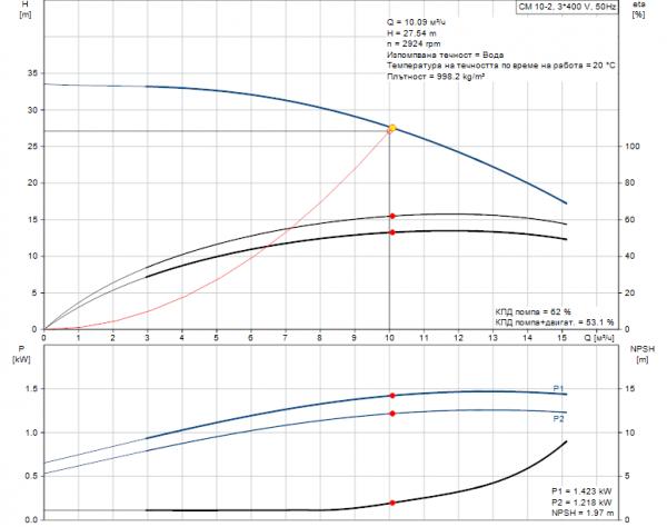 Grundfos CM10-2 A-R-A-E-AQQE 3x400/3x230V Многостъпална помпа  🔴 Доставка по заявка
