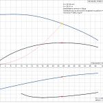 Grundfos NS 30-36 3x400V Центробежна хоризонтална помпа  🟢 В наличност - product-detail.pumpcurve