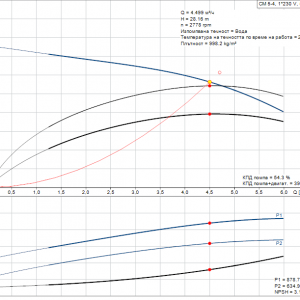 Grundfos CM5-4 A-R-A-E-AQQE 1x230V Многостъпална помпа  🟡 Доставка до 3 дни