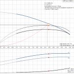 Grundfos CRT 2-4 A-P-A-E-AUUE 3x400V Многостъпална помпа от титан  🔴 Доставка по заявка - product-detail.pumpcurve