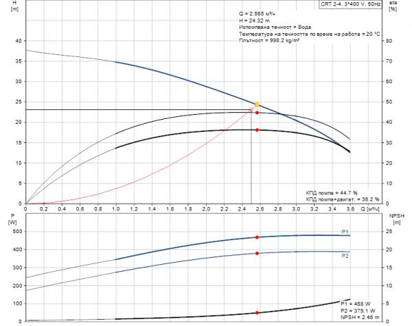Grundfos CRT 2-4 A-P-A-E-AUUE 3x400V Многостъпална помпа от титан  🔴 Доставка по заявка