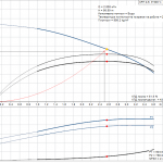 Grundfos CRT 2-9 A-P-A-E-AUUE 3x400V Многостъпална помпа от титан  🔴 Доставка по заявка - product-detail.pumpcurve