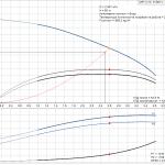 Grundfos CRT 2-13 A-P-A-E-AUUE 3x400V Многостъпална помпа от титан  🔴 Доставка по заявка - product-detail.pumpcurve