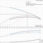 Grundfos CRT 2-18 A-P-A-E-AUUE 3x400V Многостъпална помпа от титан  🔴 Доставка по заявка - product-detail.pumpcurve