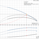 Grundfos CRT 4-1 A-P-A-E-AUUE 3x400V Многостъпална помпа от титан  🔴 Доставка по заявка - product-detail.pumpcurve