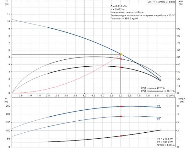 Grundfos CRT 4-1 A-P-A-E-AUUE 3x400V Многостъпална помпа от титан  🔴 Доставка по заявка