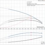 Grundfos CRT 4-3 A-P-A-E-AUUE 3x400V Многостъпална помпа от титан  🔴 Доставка по заявка - product-detail.pumpcurve