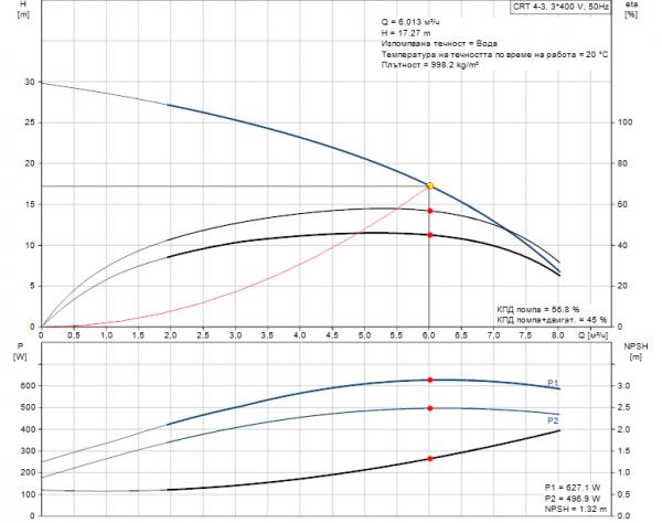 Grundfos CRT 4-3 A-P-A-E-AUUE 3x400V Многостъпална помпа от титан  🔴 Доставка по заявка