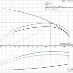 Grundfos CRT 4-5 A-P-A-E-AUUE 3x400V Многостъпална помпа от титан  🔴 Доставка по заявка - product-detail.pumpcurve