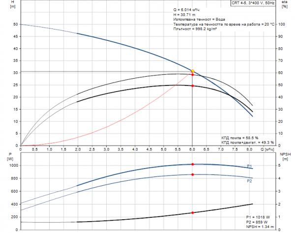 Grundfos CRT 4-5 A-P-A-E-AUUE 3x400V Многостъпална помпа от титан  🔴 Доставка по заявка