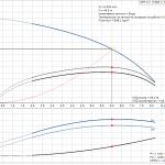 Grundfos CRT 4-7 A-P-A-E-AUUE 3x400V Многостъпална помпа от титан  🔴 Доставка по заявка - product-detail.pumpcurve