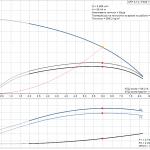 Grundfos CRT 4-14 A-P-A-E-AUUE 3x400V Многостъпална помпа от титан  🔴 Доставка по заявка - product-detail.pumpcurve