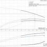 Grundfos CRT 8-3 A-P-A-E-AUUE 3x400V Многостъпална помпа от титан  🔴 Доставка по заявка - product-detail.pumpcurve