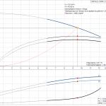 Grundfos CRT 8-5 A-P-A-E-AUUE 3x400V Многостъпална помпа от титан  🔴 Доставка по заявка - product-detail.pumpcurve